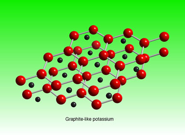 AgK2: Graphite-like potassium (red) intercalated with silver (black).